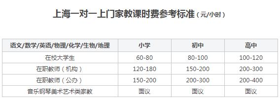 上海一对一上门家教老师课时费价格表